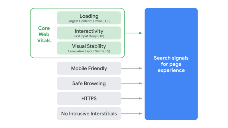 A flow chart shows the role of Core Web Vitals and existing Search signals. Together, these signals will determine page experience and affect SEO beginning in 2021.